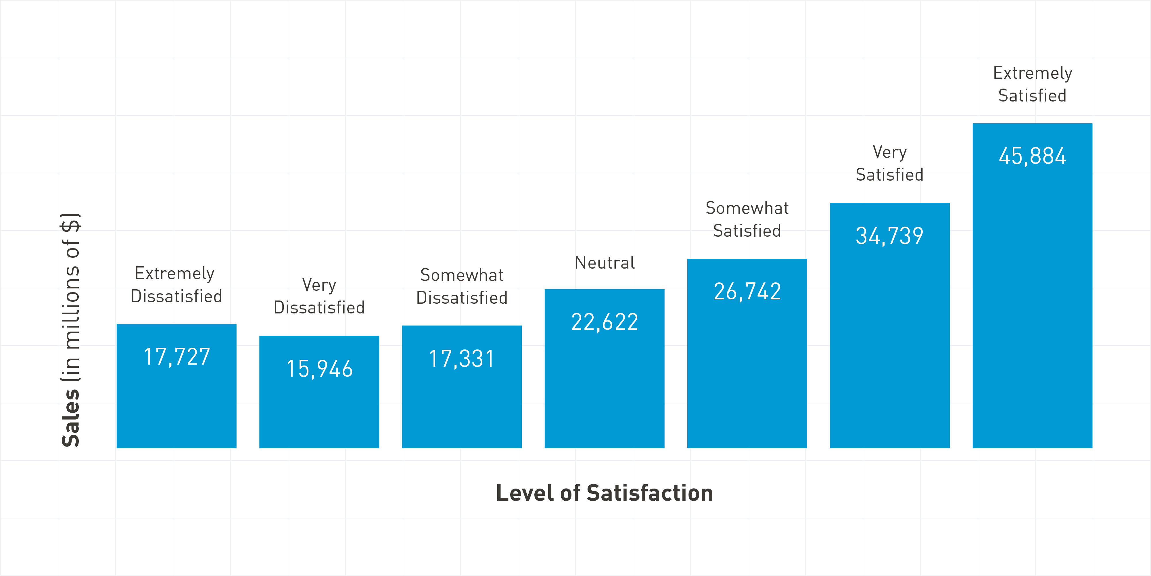 graph showing sales vs level of satisfation
