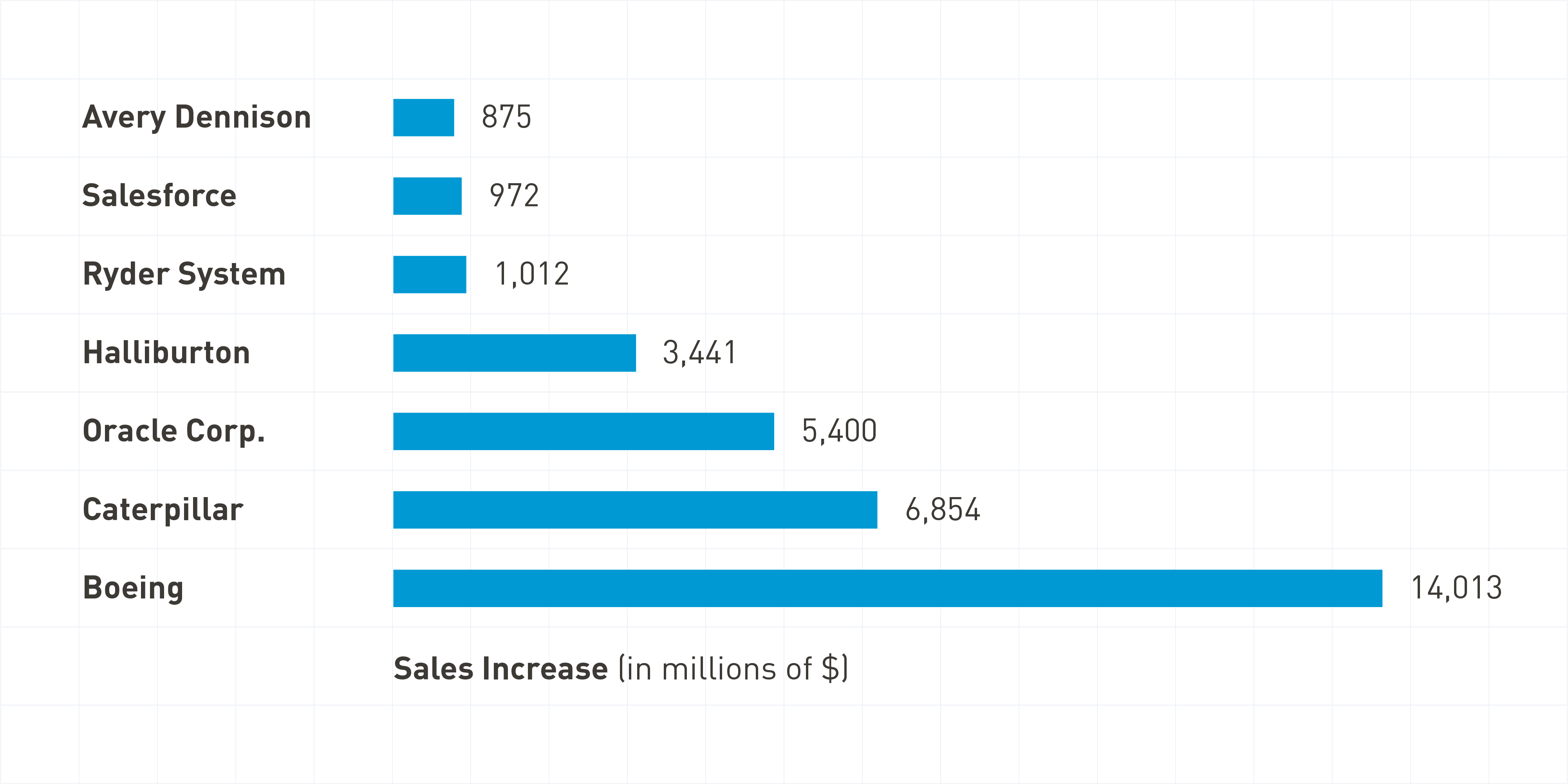 bar chart showing increase of sales from select companies