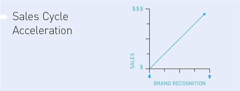 Diagram illustrating how brand shortens sales cycles
