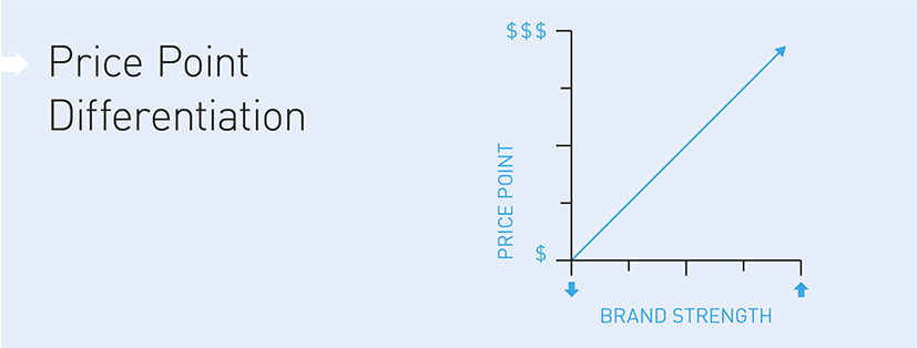 Diagram illustrating how brand differentiates price point